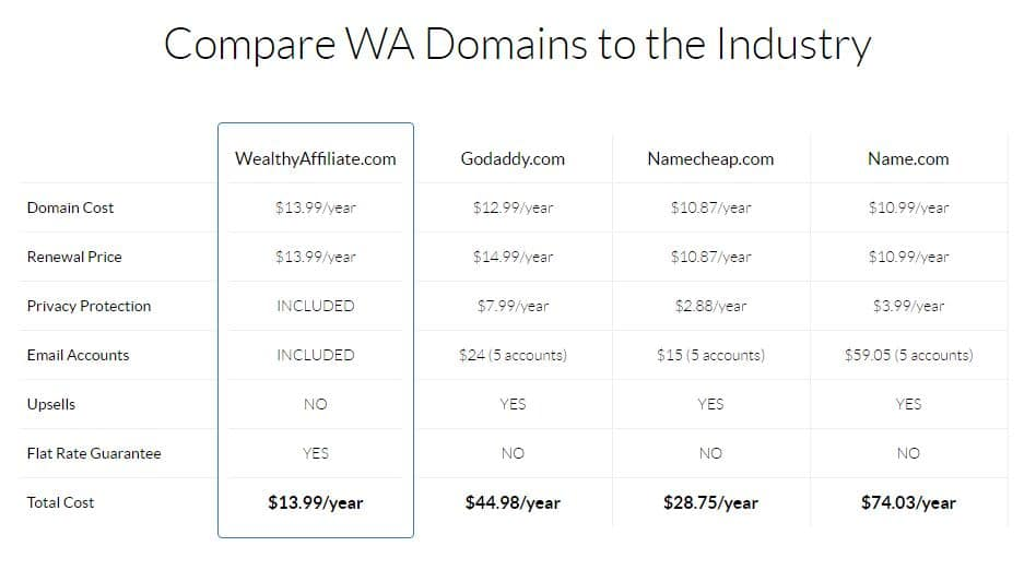 This is an Image Comparing Wealthy Affiliate Domains to Industry Domains and Price