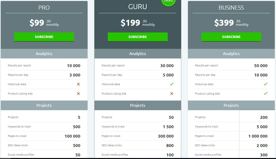 SemRush Review Pricing
