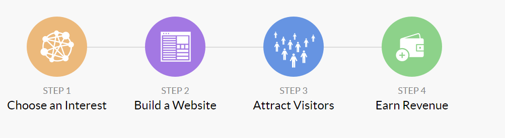 This is an Image Showing the 4 step Process of Building a Business Within Wealthy Affiliate